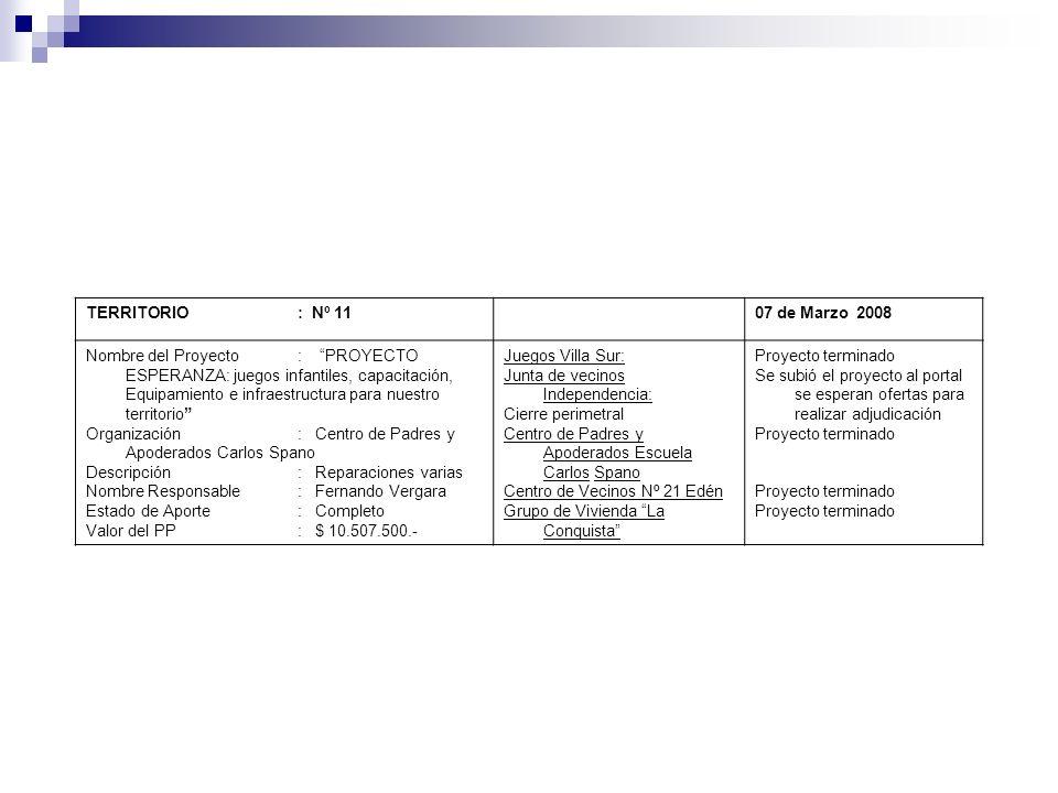 TERRITORIO : Nº 1107 de Marzo 2008 Nombre del Proyecto: PROYECTO ESPERANZA: juegos infantiles, capacitación, Equipamiento e infraestructura para nuest