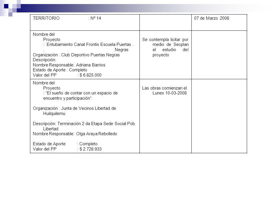 TERRITORIO : Nº 1407 de Marzo 2008 Nombre del Proyecto : Entubamiento Canal Frontis Escuela Puertas... Negras Organización : Club Deportivo Puertas Ne
