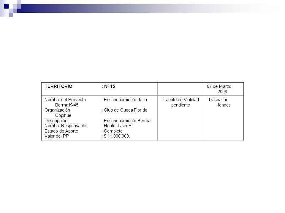 TERRITORIO : Nº 1507 de Marzo 2008 Nombre del Proyecto: Ensanchamiento de la Berma K-45 Organización : Club de Cueca Flor de Copihue Descripción: Ensa