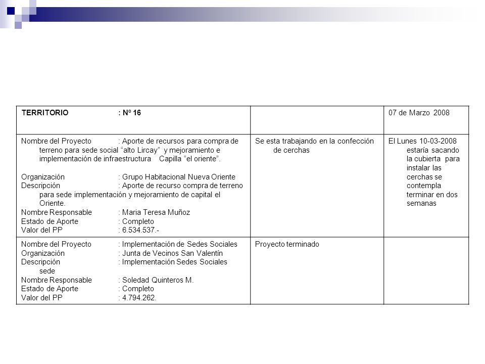 TERRITORIO : Nº 1607 de Marzo 2008 Nombre del Proyecto: Aporte de recursos para compra de terreno para sede social alto Lircay y mejoramiento e implem