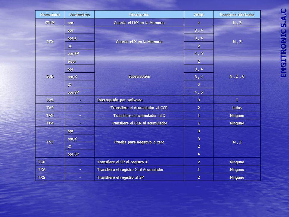 MnemónicoParámetrosDescripciónCiclos Banderas afectadas STHXopr Guarda el H:X en la Memoria 4 N, Z STXopr Guarda el X en la Memoria 3, 4 N, Z opr,X 3, 4,X2 opr,SP 4, 5 SUB#oprSubstracción2 N, Z, C opr 3, 4 opr,X,X2 opr,SP 4, 5 SWI - Interrupción por software 9I TAP - Transfiere el Acumulador al CCR 2todos TAX - Transfiere el acumulador al X 1Ninguno TPA - Transfiere el CCR al acumulador 1Ninguno TSTopr Prueba para negativo o cero 3 N, Z opr,X3,X2 opr,SP4 TSX - Transfiere el SP al registro X 2Ninguno TXA - Transfiere el registro X al Acumulador 1Ninguno TXS - Transfiere el registro al SP 2Ninguno
