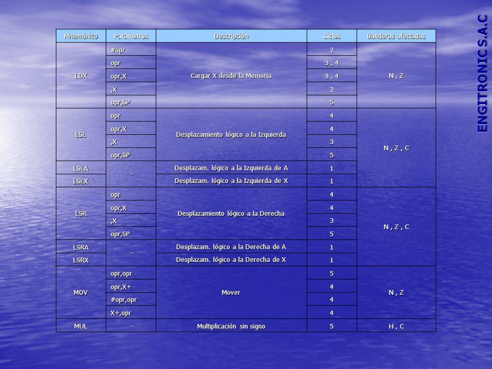 MnemónicoParámetrosDescripciónCiclos Banderas afectadas NEGoprNegación4 N, Z, C opr,X4,X3 opr,SP5 NEGA - Negación de A 1 NEGX Negación de X 1 NOP - No Operación 1Ninguno NSA - Cambia los Nibles del Acumulador 3Ninguno ORA#opr OR inclusiva 2 N, Z opr 3, 4 opr,X,X2 opr,SP 4, 5 PSHA - Pone el Acumulador en la Pila 2Ninguno PSHH - Pone el Registro H en la Pila 2Ninguno PSHX - Pone el Registro X en la Pila 2Ninguno PULA - Saca el Acumulador de la Pila 2Ninguno PULH - Saca el Registro H de la Pila 2Ninguno PULX - Saca el Registro X de la Pila 2Ninguno ROLopr Rotación a la izquierda por acarreo 4 N, Z, C opr,X4,X3 opr,SP5 ROLA - Rotación a la izquierda por acarreo de A 1 ROLX Rotación a la izquierda por acarreo de X 1