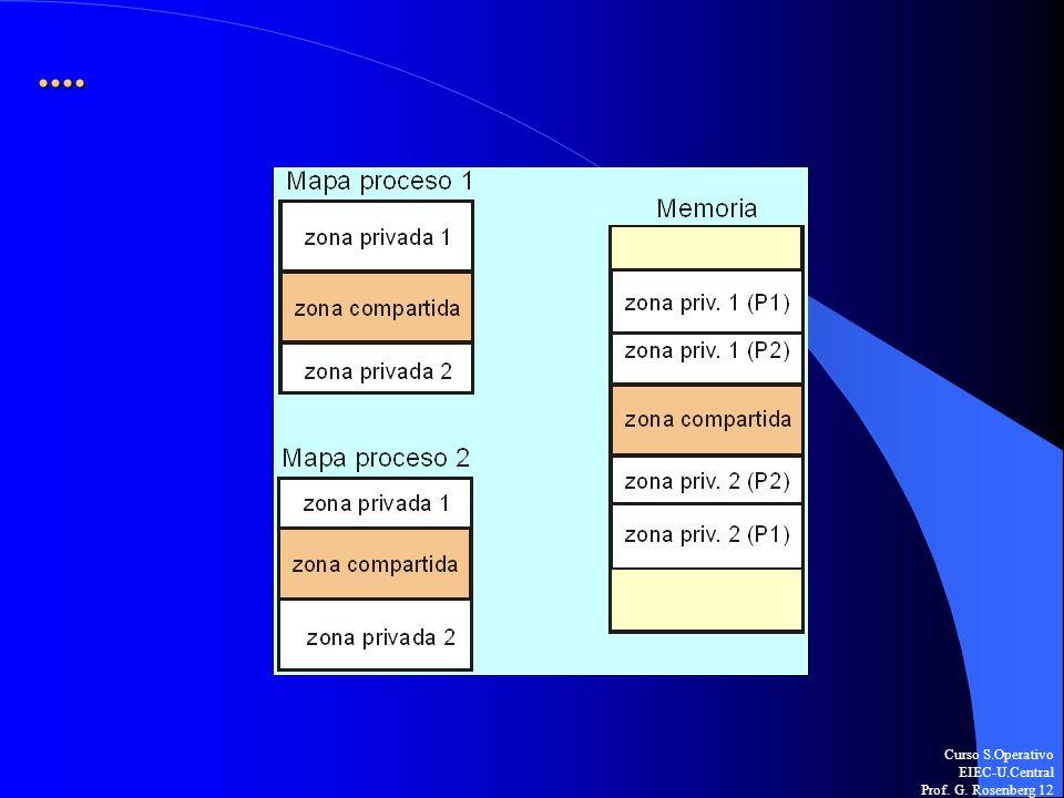 Curso S.Operativo EIEC-U.Central Prof. G. Rosenberg 12....