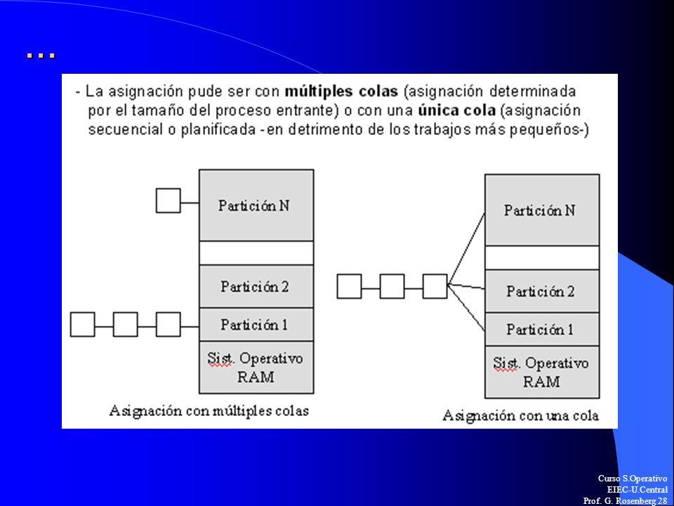 Curso S.Operativo EIEC-U.Central Prof. G. Rosenberg 28...