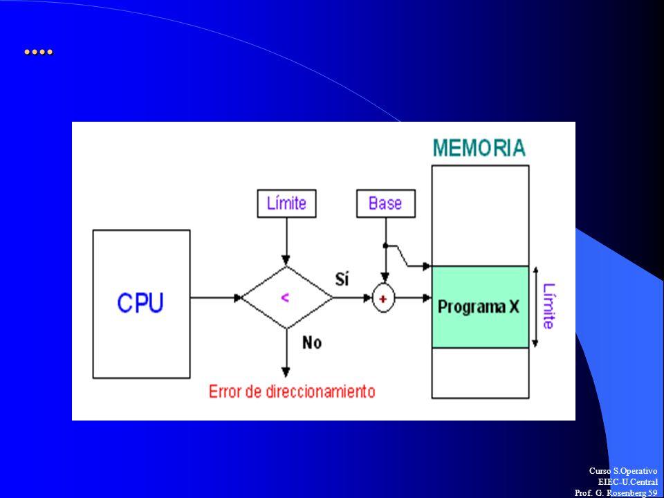 Curso S.Operativo EIEC-U.Central Prof. G. Rosenberg 59....