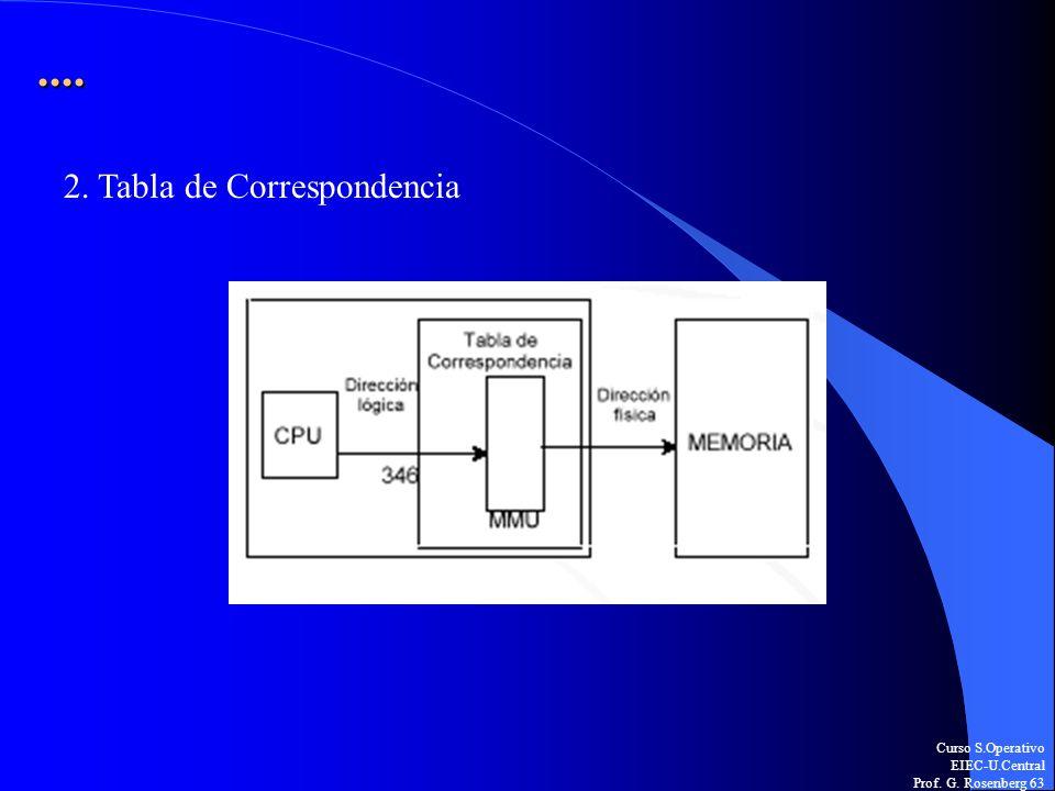 Curso S.Operativo EIEC-U.Central Prof. G. Rosenberg 63.... 2. Tabla de Correspondencia