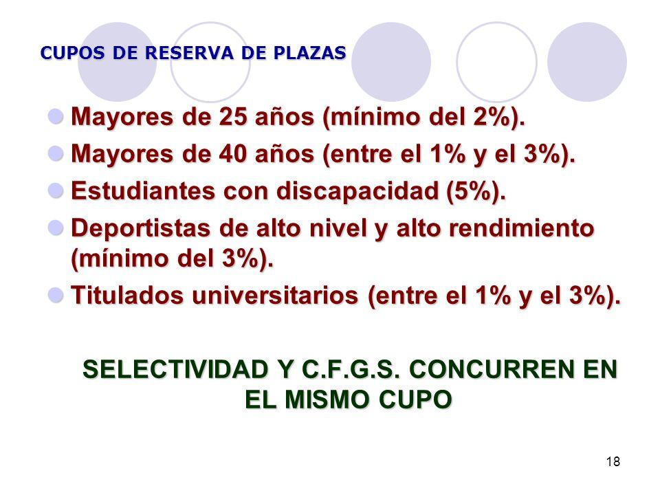 18 CUPOS DE RESERVA DE PLAZAS Mayores de 25 años (mínimo del 2%). Mayores de 25 años (mínimo del 2%). Mayores de 40 años (entre el 1% y el 3%). Mayore