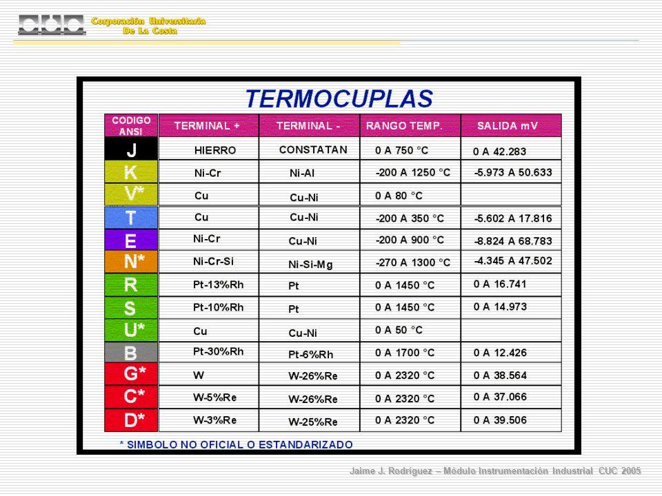 Jaime J. Rodríguez – Módulo Instrumentación Industrial CUC 2005
