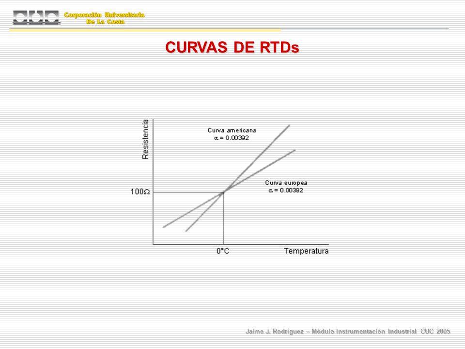 Jaime J. Rodríguez – Módulo Instrumentación Industrial CUC 2005 CURVAS DE RTDs