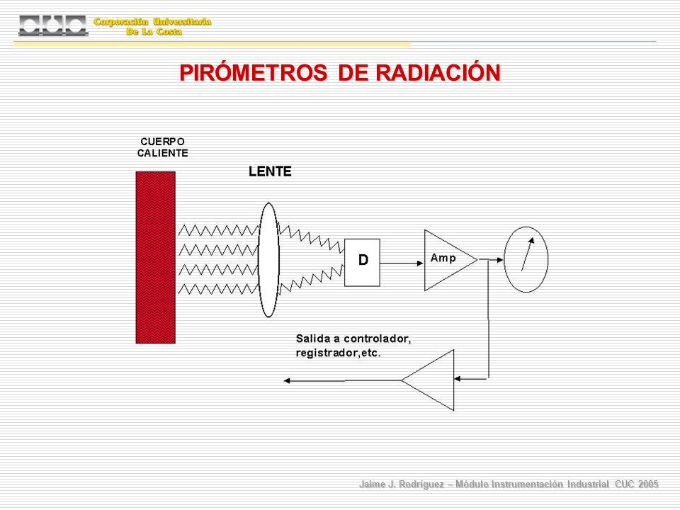 Jaime J. Rodríguez – Módulo Instrumentación Industrial CUC 2005 PIRÓMETROS DE RADIACIÓN