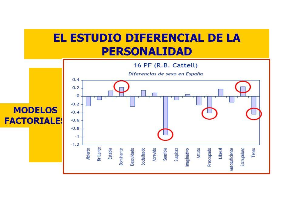 MODELOS FACTORIALES DE LA PERSONALIDAD MODELOS FACTORIALES LÉXICOS Modelo de R.B.