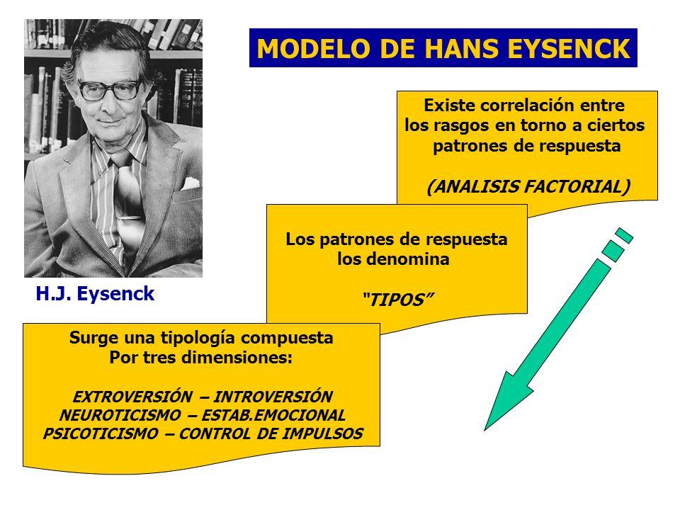 H.J. Eysenck MODELO DE HANS EYSENCK Existe correlación entre los rasgos en torno a ciertos patrones de respuesta (ANALISIS FACTORIAL) Los patrones de