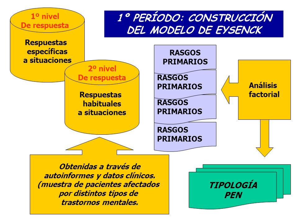 Respuestas específicas a situaciones Respuestas habituales a situaciones RASGOS PRIMARIOS RASGOS PRIMARIOS RASGOS PRIMARIOS RASGOS PRIMARIOS TIPOLOGÍA