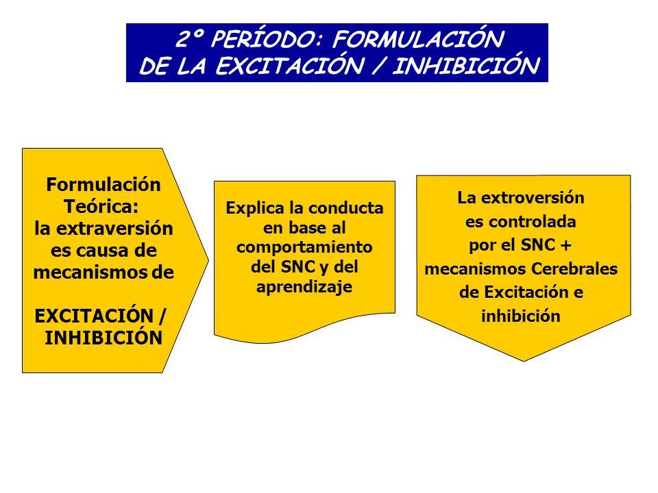 2º PERÍODO: FORMULACIÓN DE LA EXCITACIÓN / INHIBICIÓN Formulación Teórica: la extraversión es causa de mecanismos de EXCITACIÓN / INHIBICIÓN Explica l