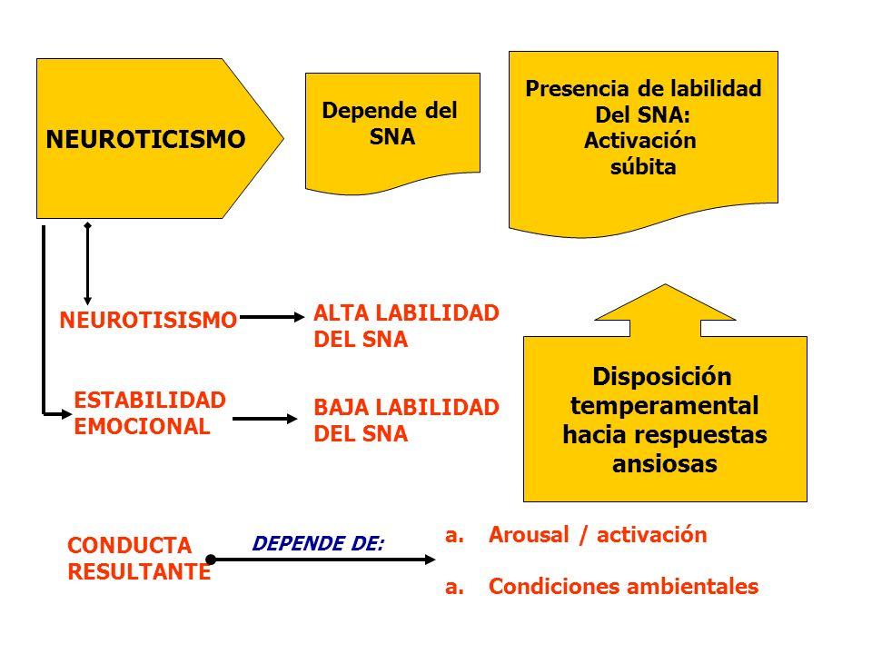 NEUROTICISMO Depende del SNA Presencia de labilidad Del SNA: Activación súbita Disposición temperamental hacia respuestas ansiosas NEUROTISISMO ALTA L