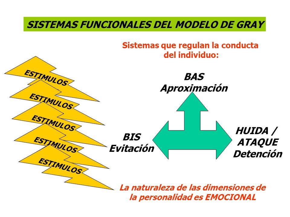 SISTEMAS FUNCIONALES DEL MODELO DE GRAY HUIDA / ATAQUE Detención ESTIMULOS Sistemas que regulan la conducta del individuo: BAS Aproximación BIS Evitac