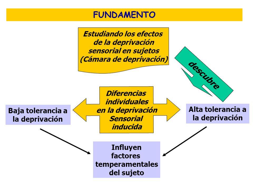 FUNDAMENTO Estudiando los efectos de la deprivación sensorial en sujetos (Cámara de deprivación) descubre Diferencias individuales en la deprivación S