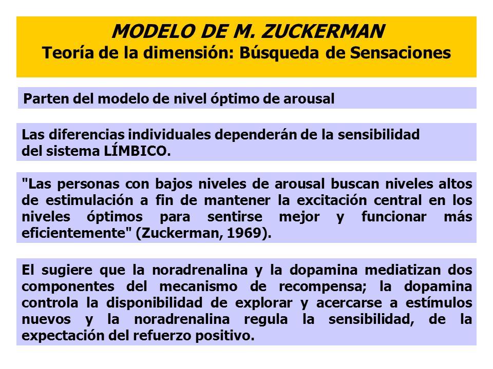 MODELO DE M. ZUCKERMAN Teoría de la dimensión: Búsqueda de Sensaciones Parten del modelo de nivel óptimo de arousal Las diferencias individuales depen