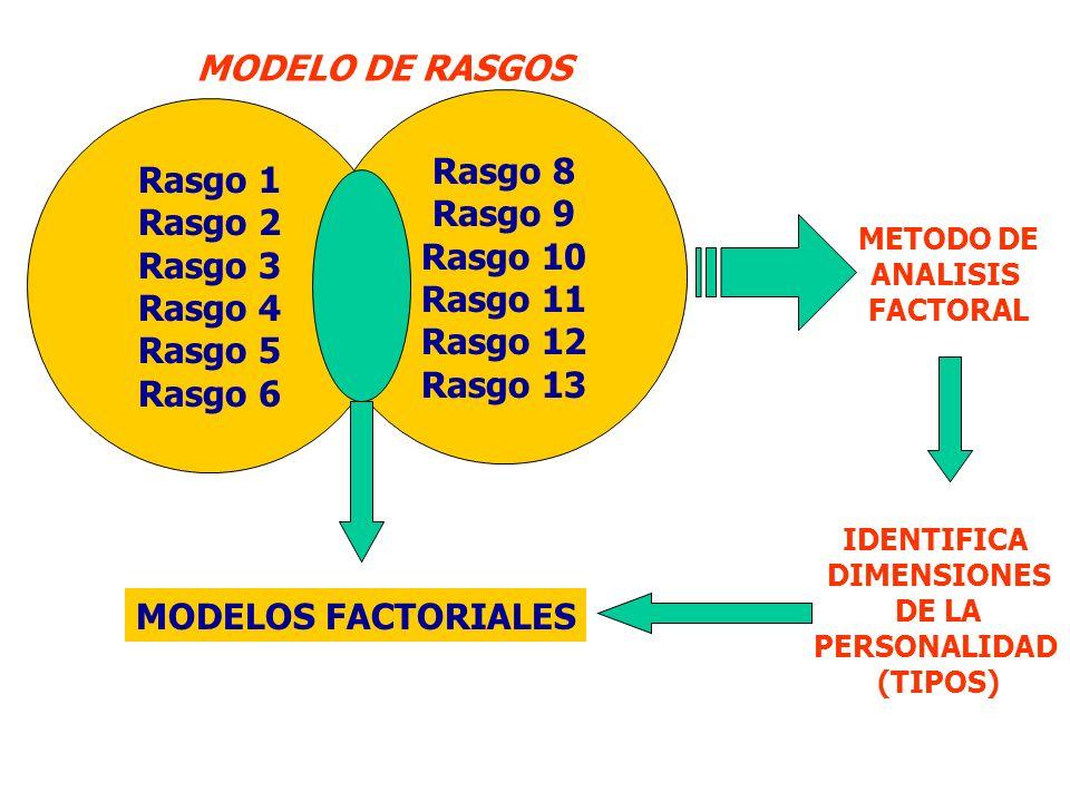 MODELO PSICO-BIOLOGICO DE CLONINGER TEMPERAMENTO Heredable moderadamente (50 - 65% de la varianza de personalidad) de forma independiente.