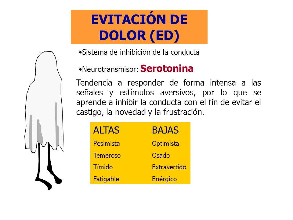 EVITACIÓN DE DOLOR (ED) Sistema de inhibición de la conducta Neurotransmisor: Serotonina Tendencia a responder de forma intensa a las señales y estímu
