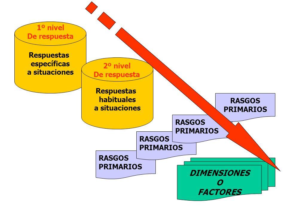 Respuestas específicas a situaciones Respuestas habituales a situaciones RASGOS PRIMARIOS RASGOS PRIMARIOS RASGOS PRIMARIOS RASGOS PRIMARIOS DIMENSION