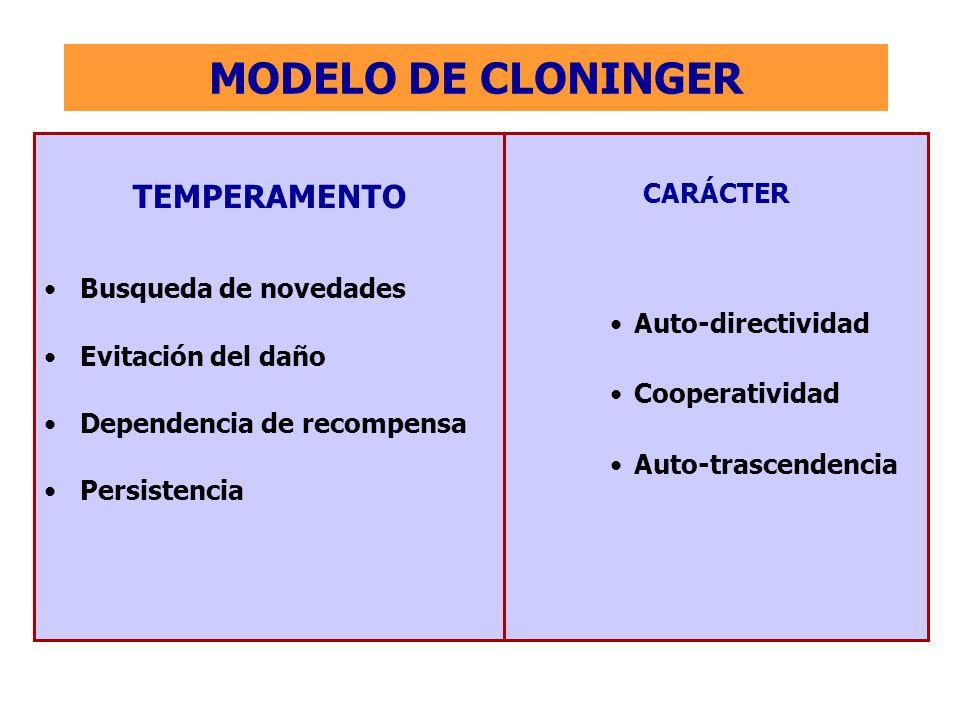 MODELO DE CLONINGER TEMPERAMENTO Busqueda de novedades Evitación del daño Dependencia de recompensa Persistencia CARÁCTER Auto-directividad Cooperativ