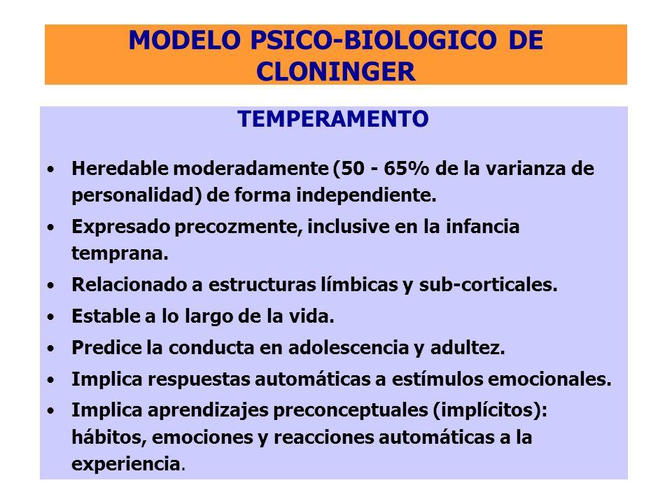 MODELO PSICO-BIOLOGICO DE CLONINGER TEMPERAMENTO Heredable moderadamente (50 - 65% de la varianza de personalidad) de forma independiente. Expresado p