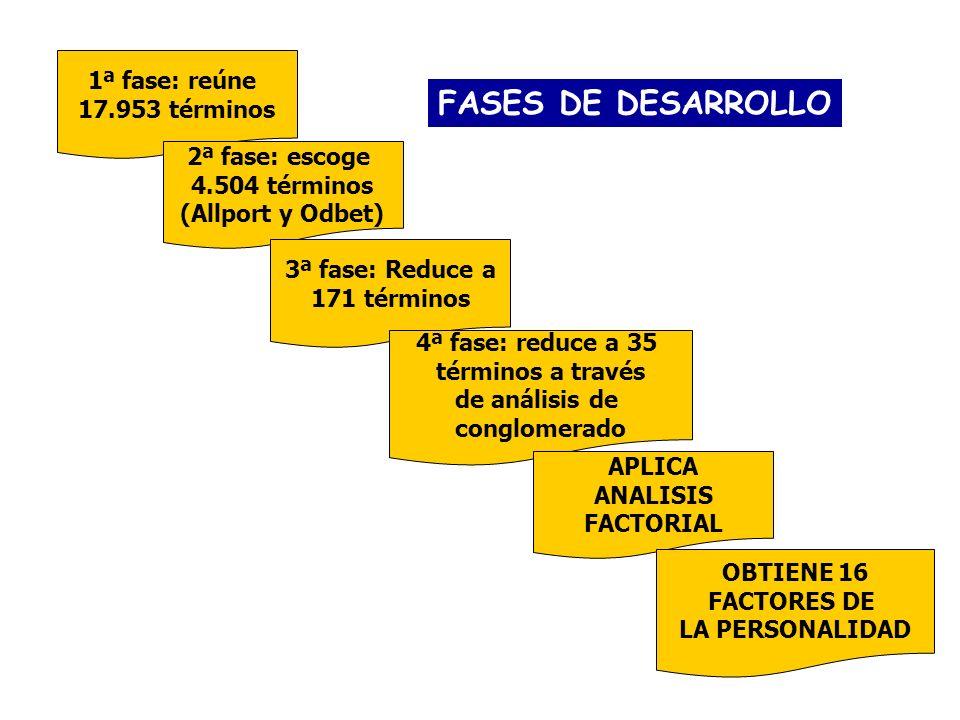 FASES DE DESARROLLO 1ª fase: reúne 17.953 términos 2ª fase: escoge 4.504 términos (Allport y Odbet) 3ª fase: Reduce a 171 términos 4ª fase: reduce a 3