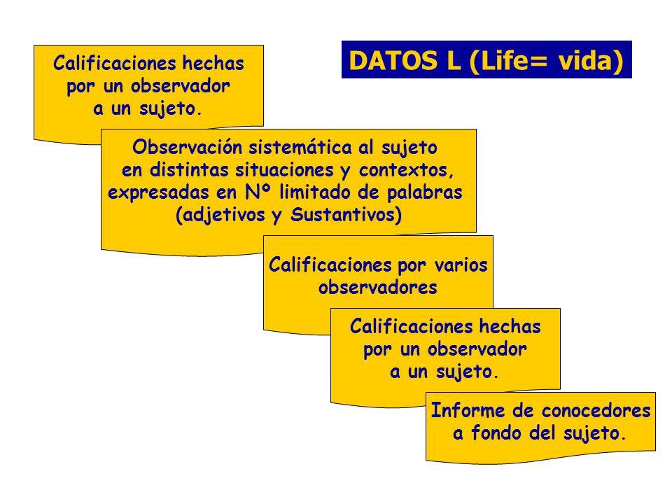 DATOS L (Life= vida) Calificaciones hechas por un observador a un sujeto. Observación sistemática al sujeto en distintas situaciones y contextos, expr