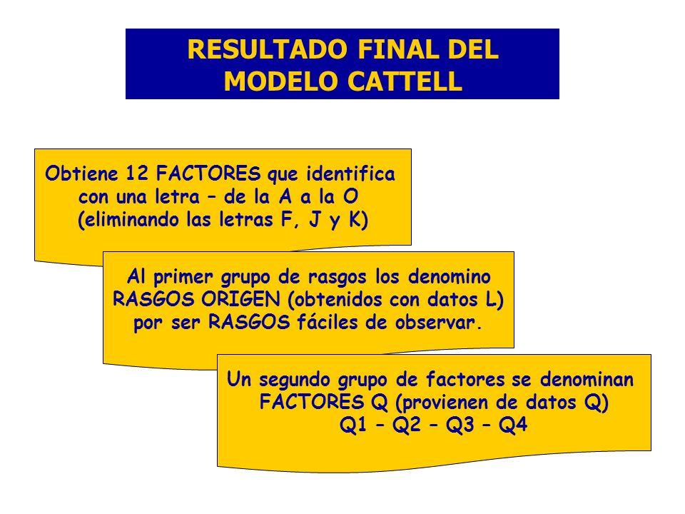 RESULTADO FINAL DEL MODELO CATTELL Obtiene 12 FACTORES que identifica con una letra – de la A a la O (eliminando las letras F, J y K) Al primer grupo