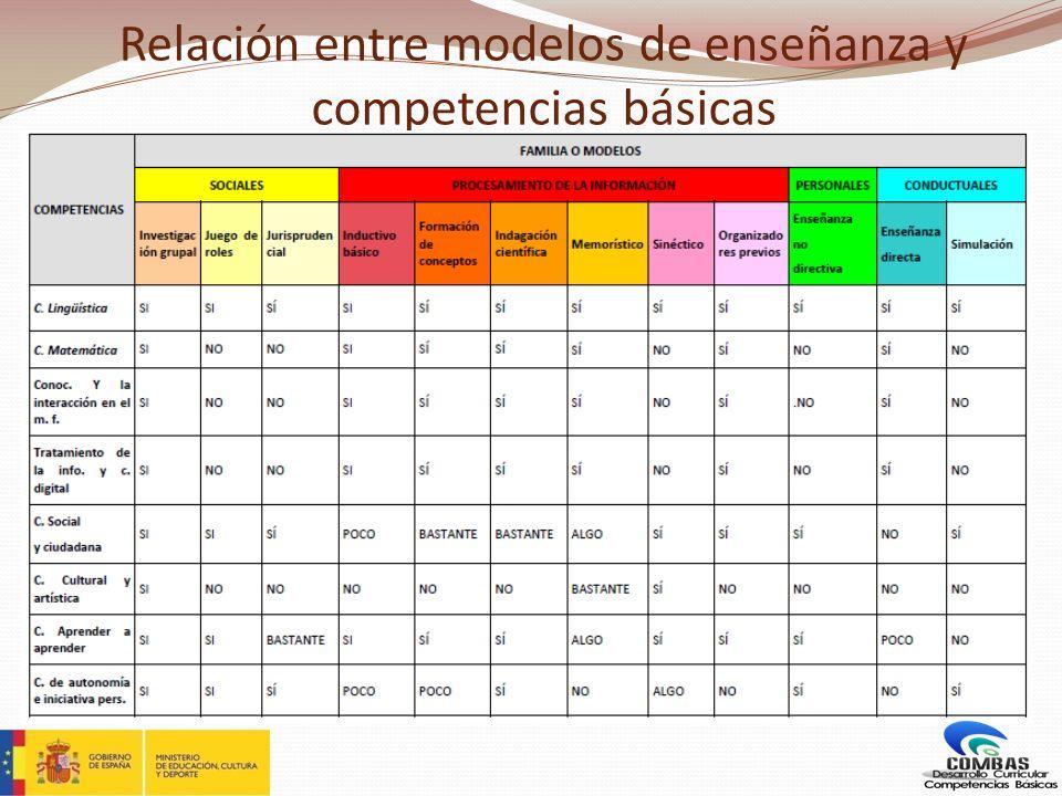 Relación entre modelos de enseñanza y competencias básicas