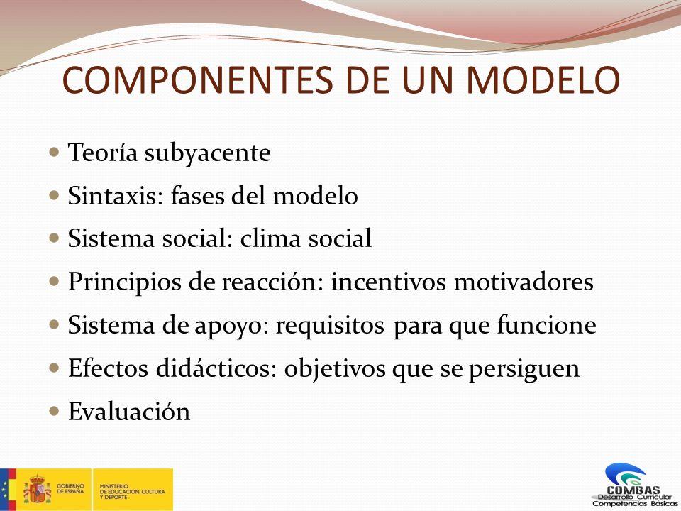 COMPONENTES DE UN MODELO Teoría subyacente Sintaxis: fases del modelo Sistema social: clima social Principios de reacción: incentivos motivadores Sist