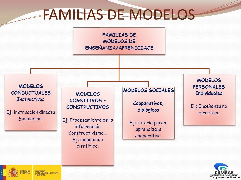 FAMILIAS DE MODELOS FAMILIAS DE MODELOS DE ENSEÑANZA/APRENDIZAJE MODELOS CONDUCTUALES Instructivos Ej: instrucción directa Simulación. MODELOS COGNITI