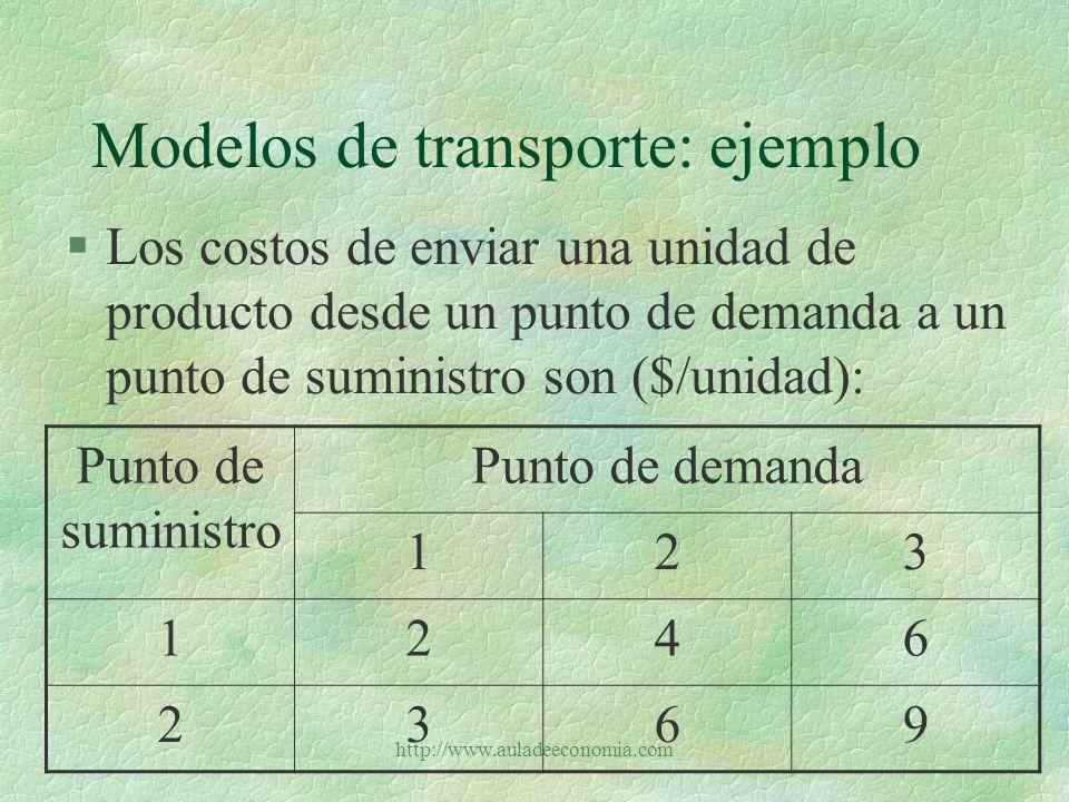 http://www.auladeeconomia.com Modelos de transporte: ejemplo §¿Cómo se plantearía la situación anterior como un modelo de programación lineal.