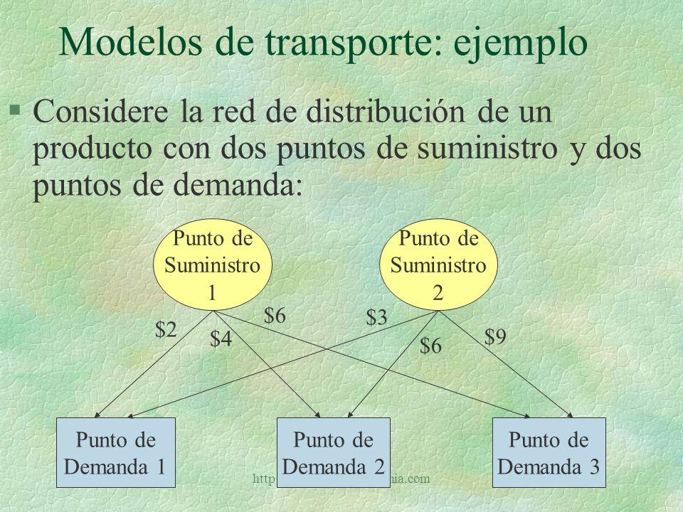 http://www.auladeeconomia.com Modelos de transporte: ejercicio §Formule la situación siguiente como un modelo de programación lineal Punto de sumi- nistro Cantidad disponible Punto de demanda Cantidad reque- rida 115110 21525 310