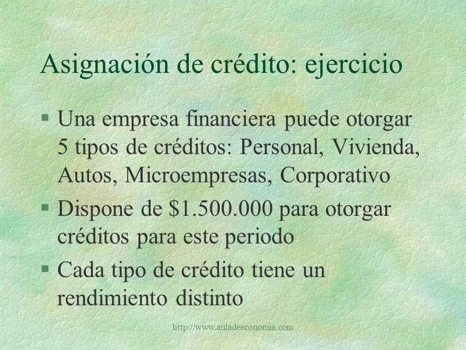 http://www.auladeeconomia.com Asignación de crédito: ejercicio Tipo de préstamoRendimiento anual % Personal15 Vivienda11 Autos12 PYMES10 Corporativo9