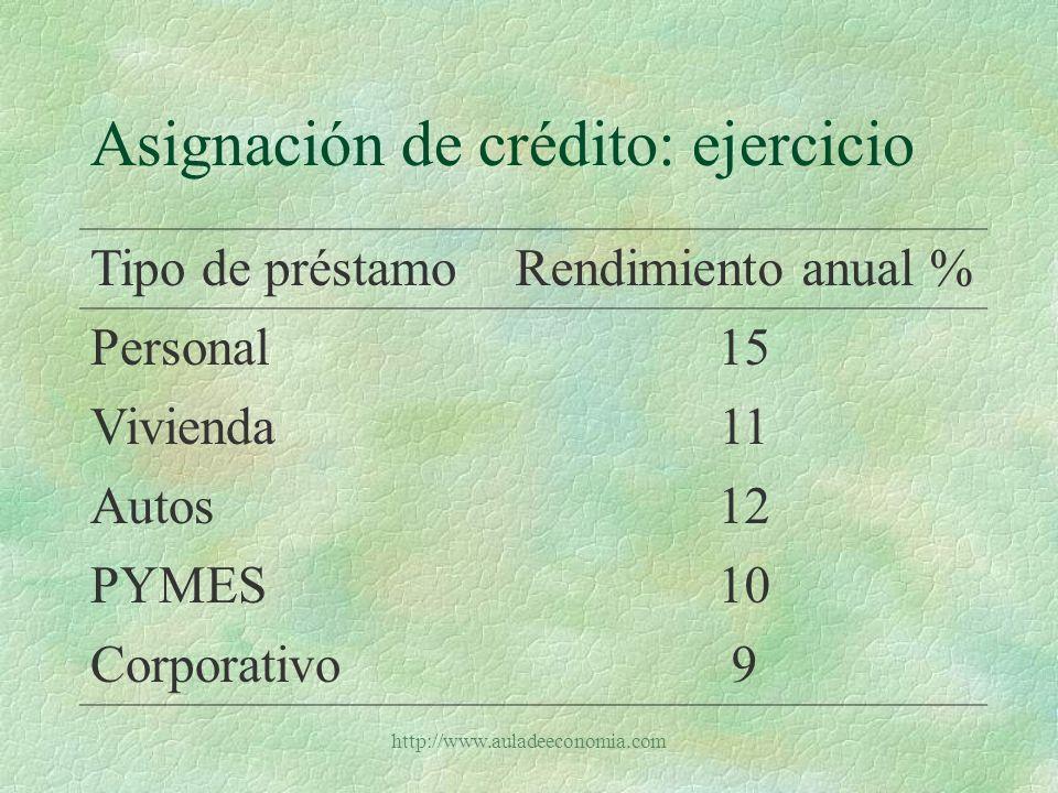 http://www.auladeeconomia.com Asignación de crédito: ejercicio §Existen algunas restricciones: 1.Los créditos personales no pueden superar el 10% de la cartera total 2.El monto total destinado a créditos personales y para autos debe ser de a lo sumo el 20% de la cartera total