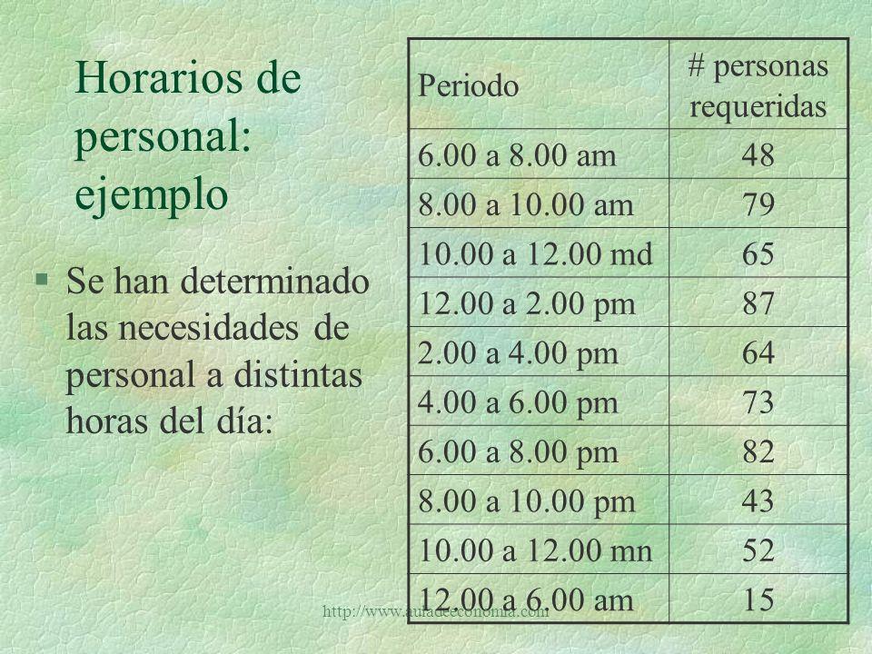 http://www.auladeeconomia.com Horarios de personal: ejercicio §Un restaurante opera 24 horas diarias y según la hora requiere distintas cantidades de personal §Los empleados laboran en turno de 8 horas y entran a las 12.00 mn, a las 4.00 am, a las 8.00 am, a las 12.00 md, a las 4.00 pm o a las 8.00 pm
