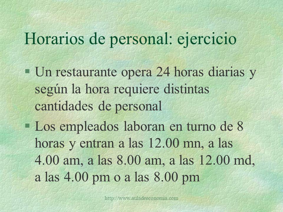 http://www.auladeeconomia.com Horarios de personal: ejemplo §Los requerimientos de personal según la hora son: Horario# emp.