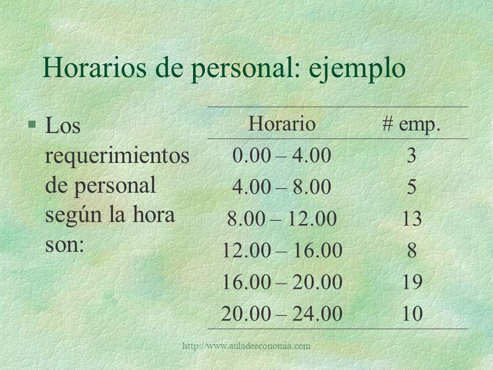 http://www.auladeeconomia.com Horarios de personal: ejemplo §Según la hora de entrada los salarios son: §Formule el modelo de programación lineal Hora de entradaSalario 12 am160000 4 am140000 8 am120000 12 md130000 4 pm150000 8 pm180000