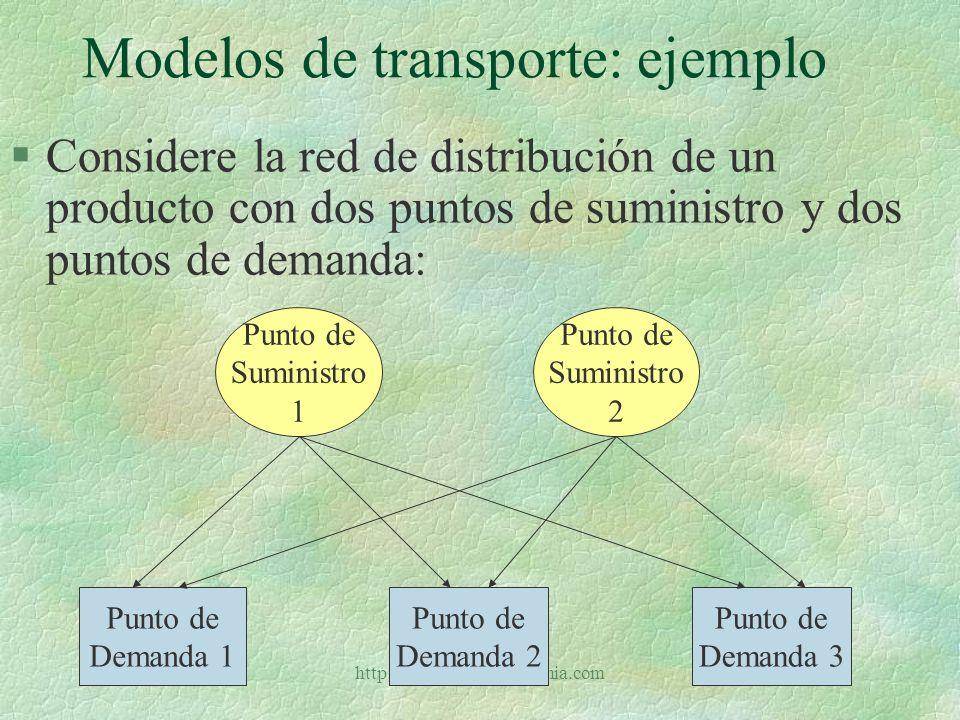 http://www.auladeeconomia.com Modelos de transporte: ejemplo §El número de unidades disponibles de producto para envío desde los puntos de suministro es: # Punto de suministro Cantidad disponible 110 215 Total25