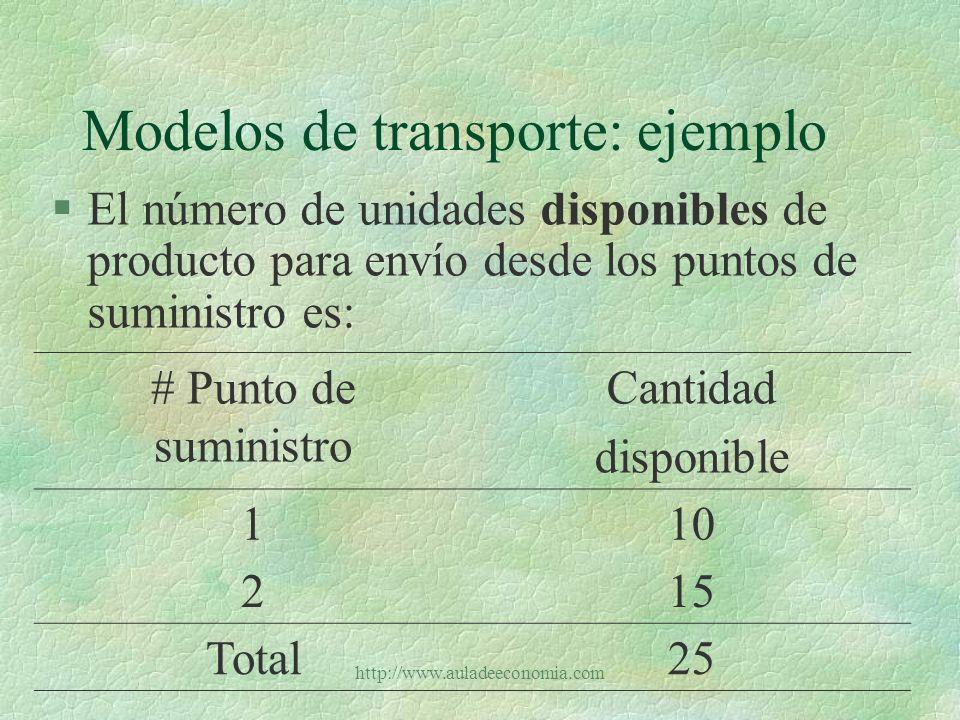 http://www.auladeeconomia.com Modelos de transporte: ejemplo §El número de unidades requeridas de producto en cada uno de los puntos de demanda es: # Punto de demandaCantidad requerida 110 25 3 Total25