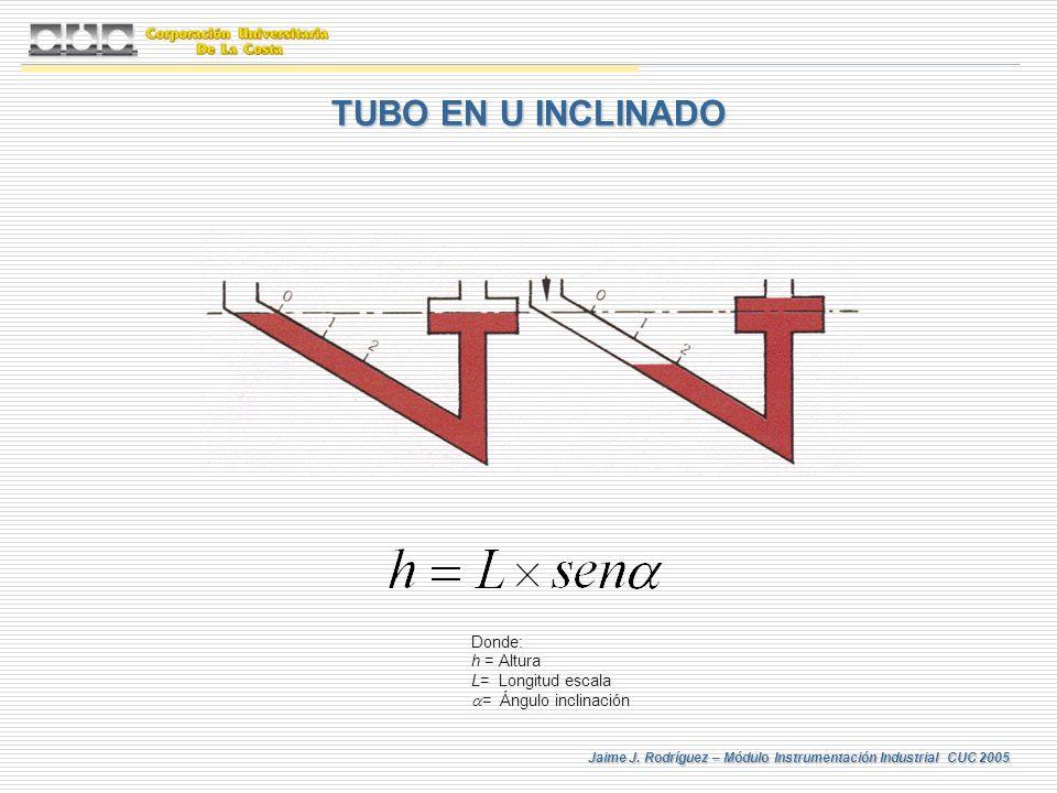 Jaime J. Rodríguez – Módulo Instrumentación Industrial CUC 2005 TUBO EN U INCLINADO Donde: h = Altura L= Longitud escala = Ángulo inclinación