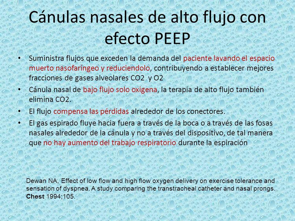 Cánulas nasales de alto flujo con efecto PEEP Suministra flujos que exceden la demanda del paciente lavando el espacio muerto nasofaríngeo y reduciend