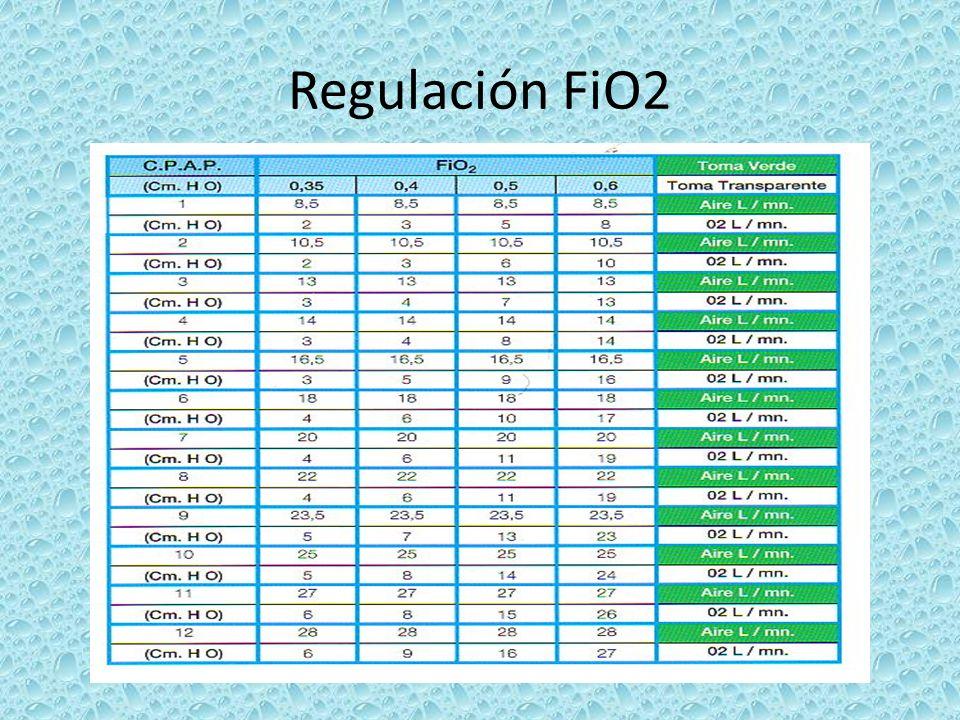 Regulación FiO2