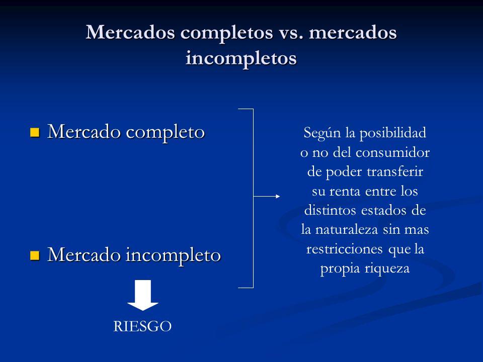Mercados completos vs. mercados incompletos Mercado completo Mercado completo Mercado incompleto Mercado incompleto Según la posibilidad o no del cons