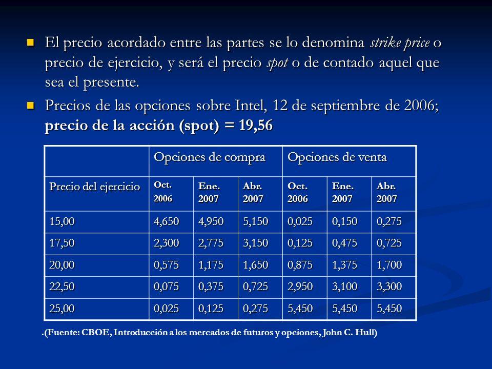 El precio acordado entre las partes se lo denomina strike price o precio de ejercicio, y será el precio spot o de contado aquel que sea el presente. E