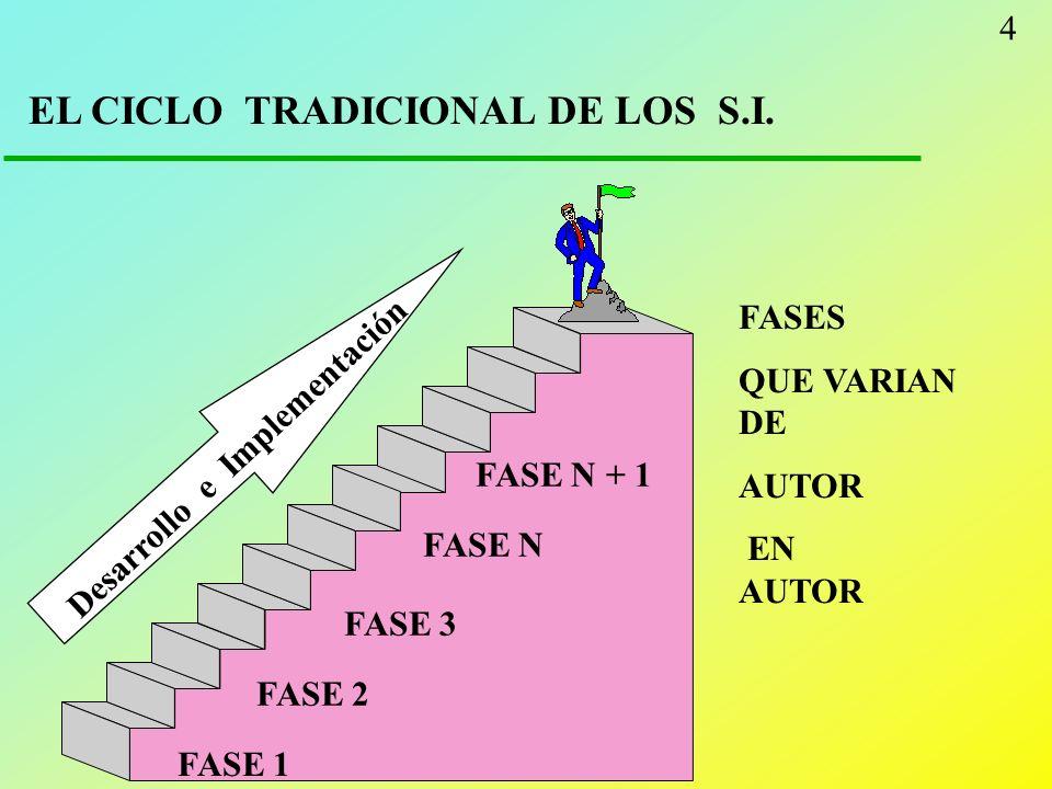 4 EL CICLO TRADICIONAL DE LOS S.I. FASE 1 FASE 2 FASE 3 FASE N FASE N + 1 Desarrollo e Implementación FASES QUE VARIAN DE AUTOR EN AUTOR