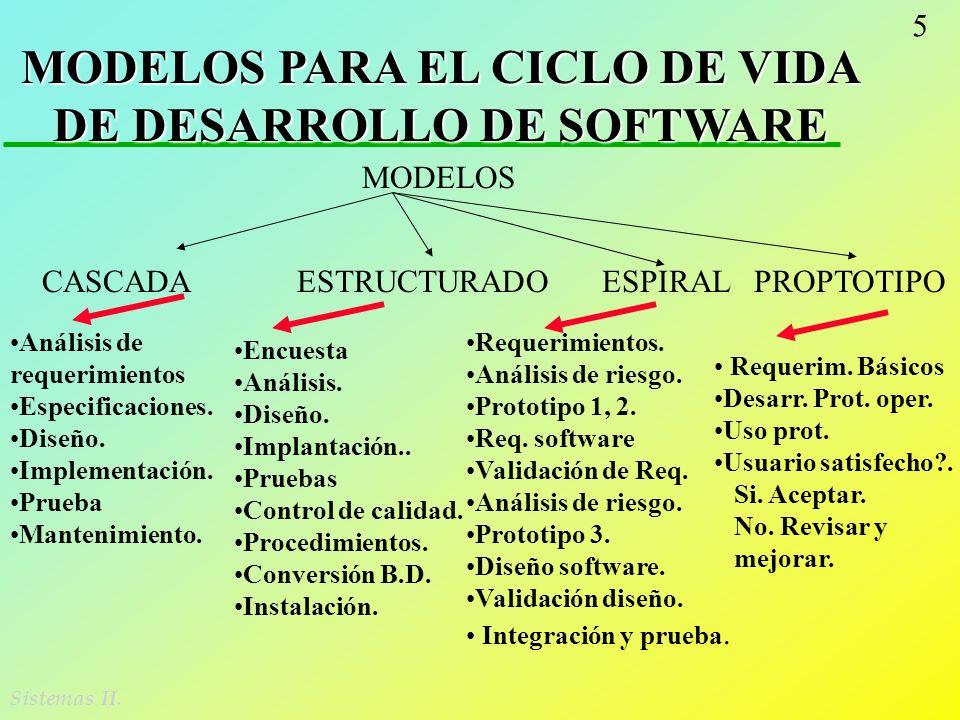 5 Sistemas II. MODELOS PARA EL CICLO DE VIDA DE DESARROLLO DE SOFTWARE CASCADA ESTRUCTURADO ESPIRAL PROPTOTIPO MODELOS Análisis de requerimientos Espe