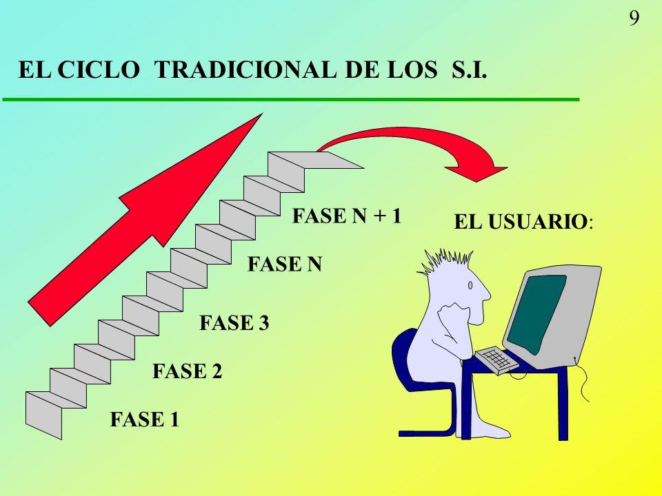 9 EL CICLO TRADICIONAL DE LOS S.I. EL USUARIO: FASE 1 FASE 2 FASE 3 FASE N FASE N + 1